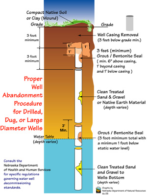 decommissioned well diagram