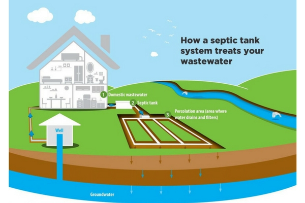 Septic tank treatment diagram, Nebraska Extension Acreage Insights April 2018. http://acreage.unl.edu/enews-April-2018